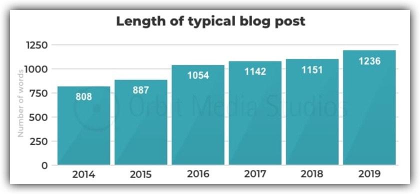 Average blog post length, 2014–2019