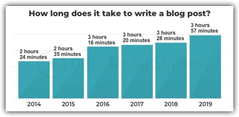 Average time taken to write a blog post, 2014–2019